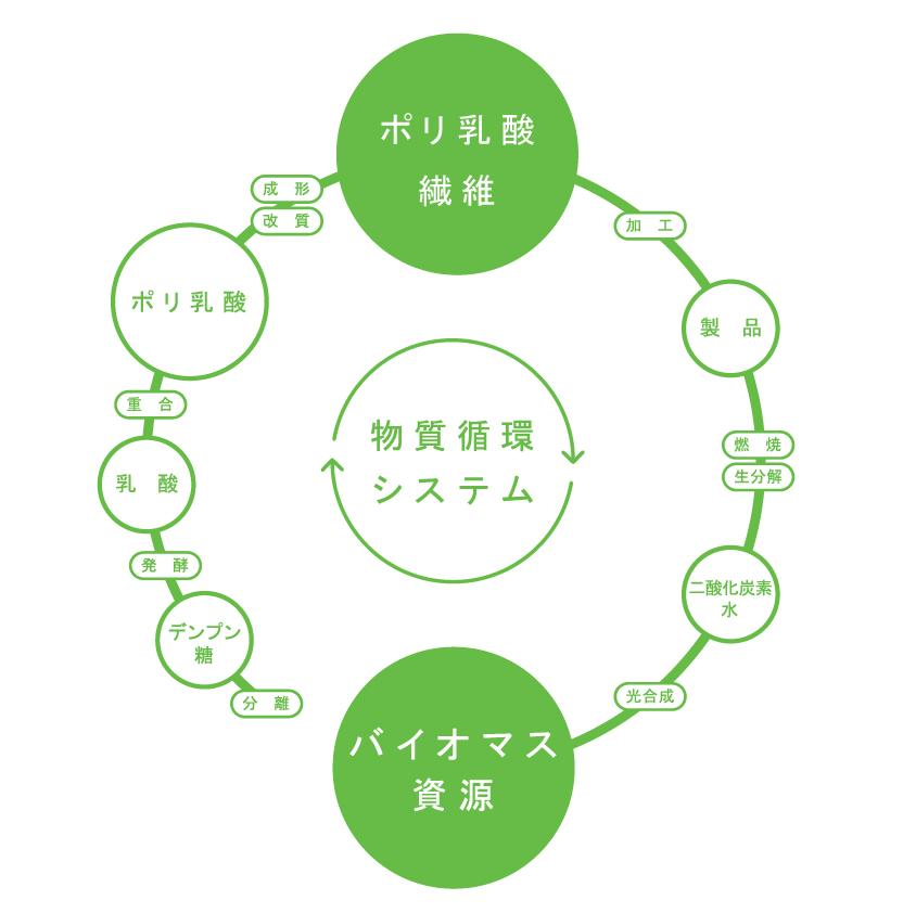 物質循環システム