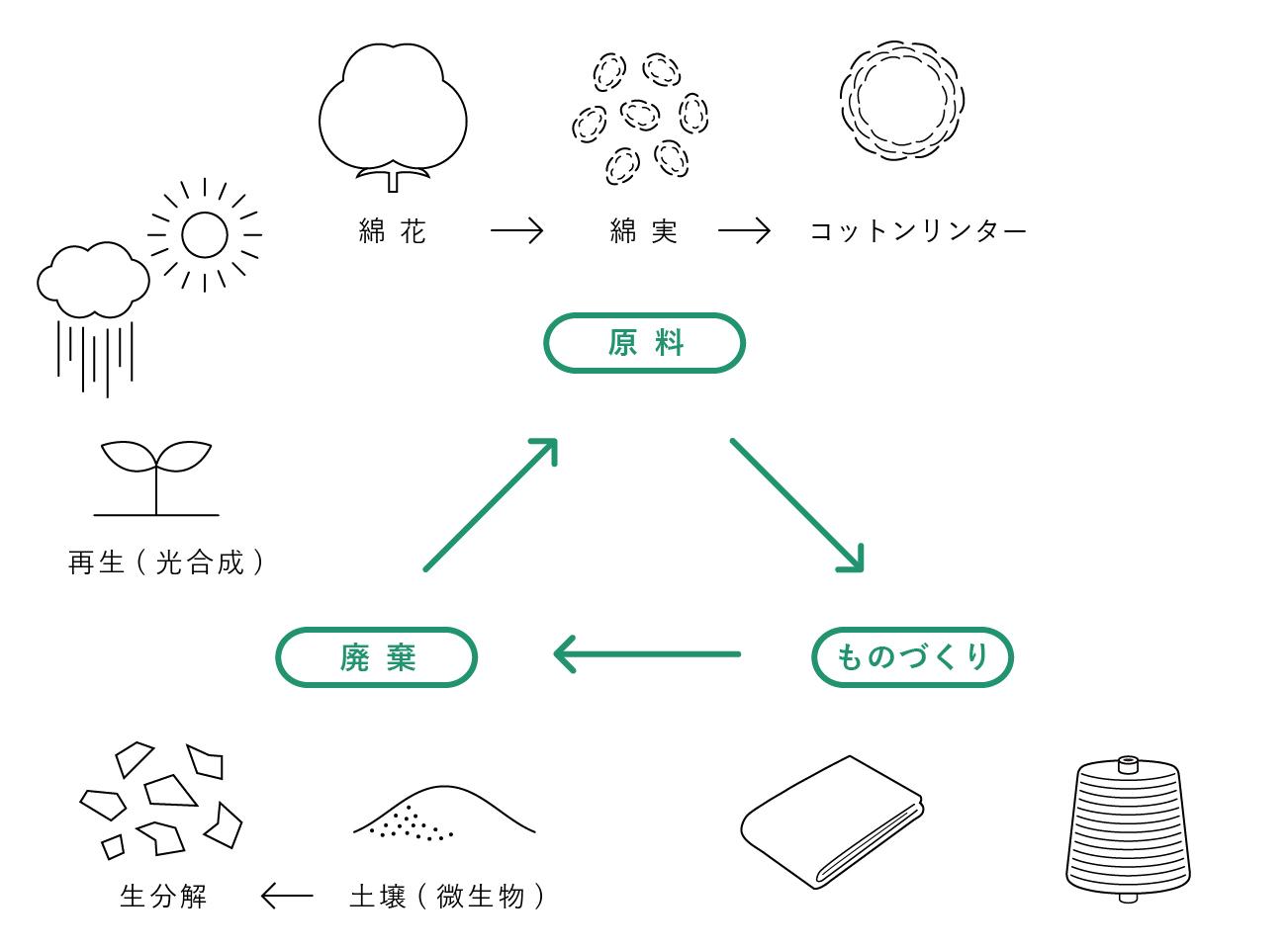 再生セルロース繊維 キュプラの循環